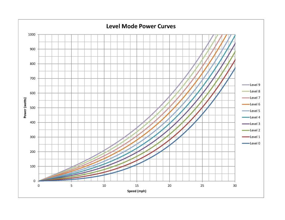 Level Mode Power Curves taken from Wahoo Fitness