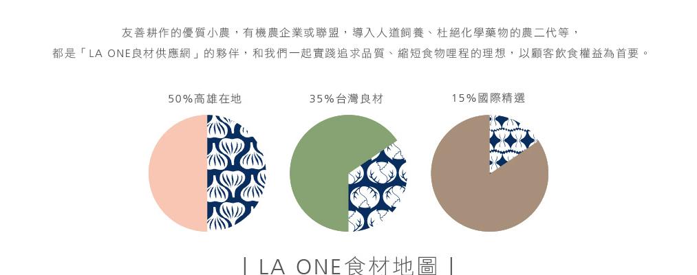 LA One Food Map