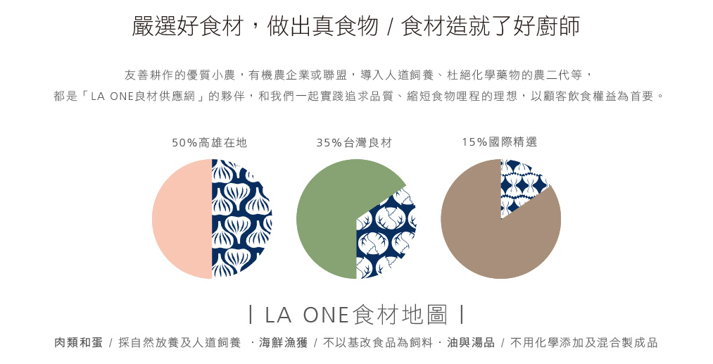 LA One Food Map