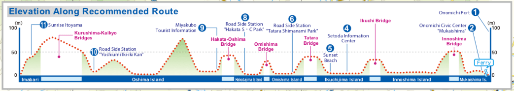 Elevation Profile of Shimanami Kaido Cycling Course